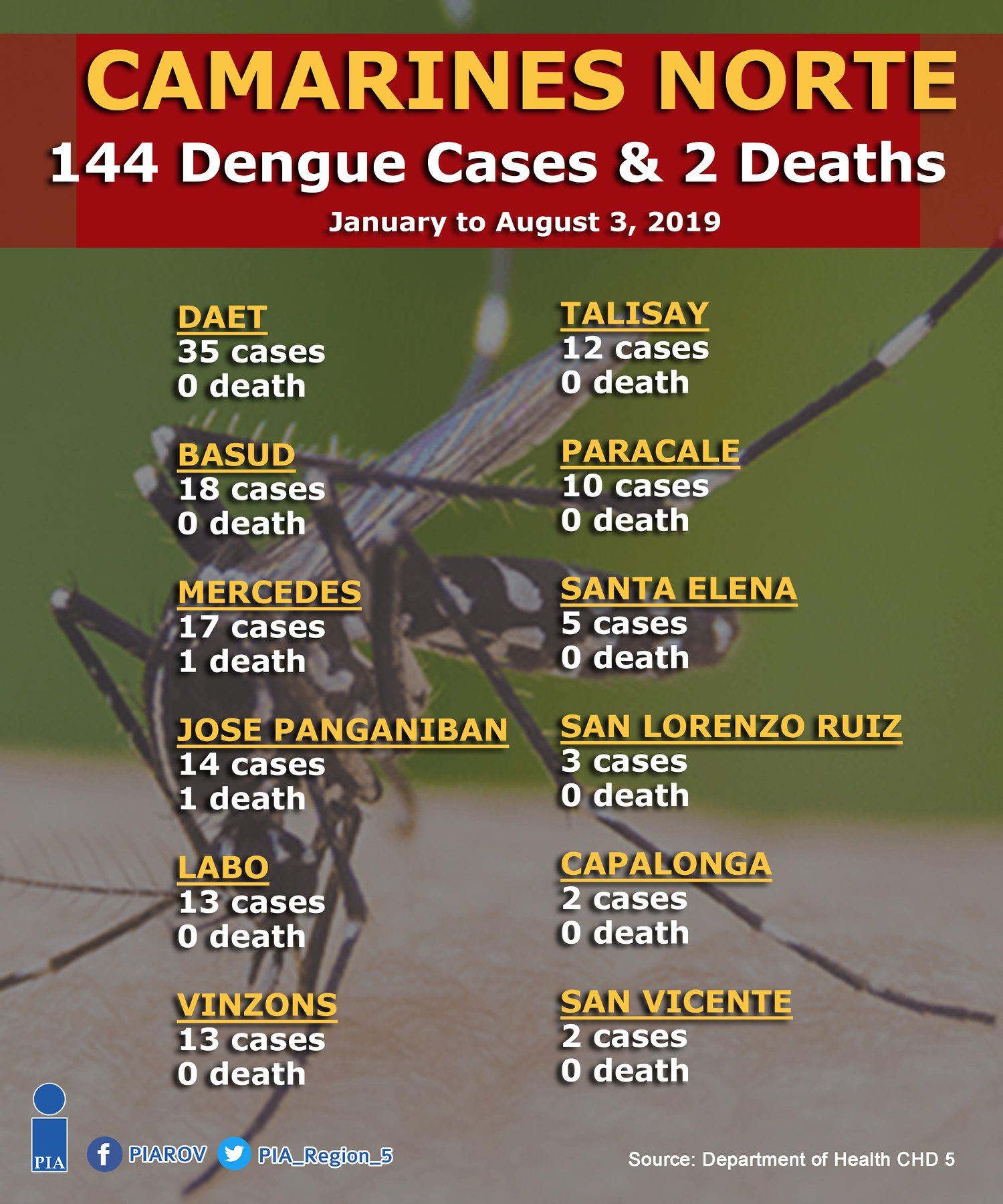 Bicol Region registers 4,241 dengue cases and counting