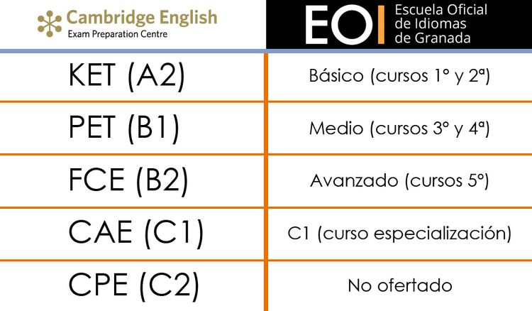 equivalencias Cambridge y EOI