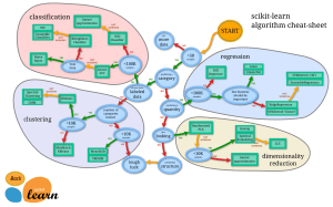 scikit-lear-map