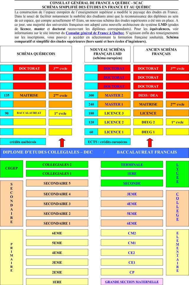document officiel   tableau de comparaison  u00e9tude france