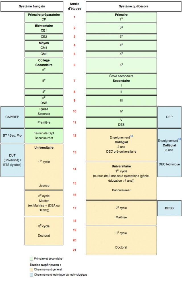 Correspondance système scolaire France - Québec