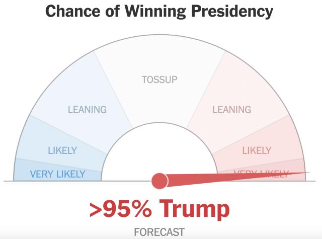Prévisions du NY Times