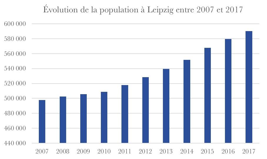 Evolution population Leipzig 2018