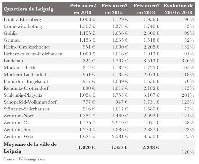 Évolution prix des quartiers à Leipzig en 2018