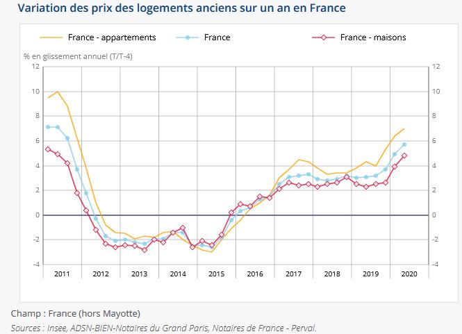 évolution prix immobilier ancien en France en septembre 2020