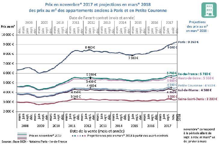 Immobilier février 2018 : les chiffres du mois