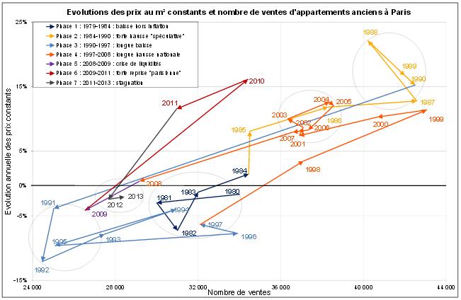 Une évolution des prix de l'immobilier à Paris en 7 phases (Partie 2/3)
