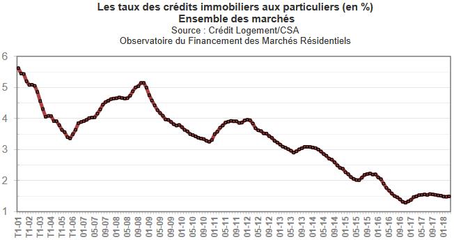 Taux d'emprunt immobilier en avril 2018