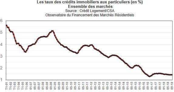 Taux de crédit immobilier en octobre 2018