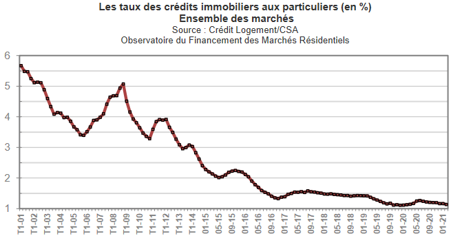 evolution taux credit immobilier 2021