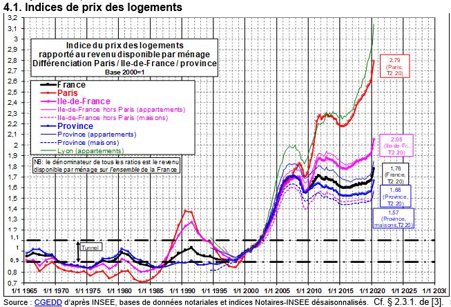 Friggit octobre 2020 : évolution des prix de l'immobilier par rapport aux revenus