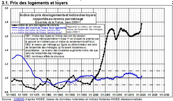 Évolution des loyers et des prix de l'immobilier par rapport aux revenus - Friggit 2020