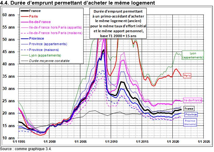 Friggit 2021 : évolution durée pour achat d'un même logement