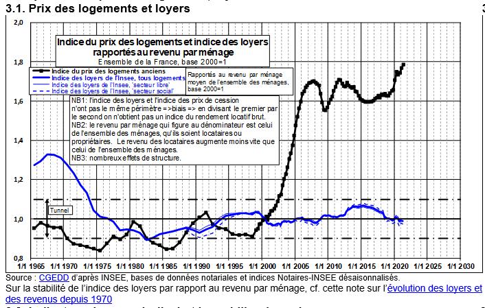 Friggit 2021 : évolution des loyers par rapport aux prix