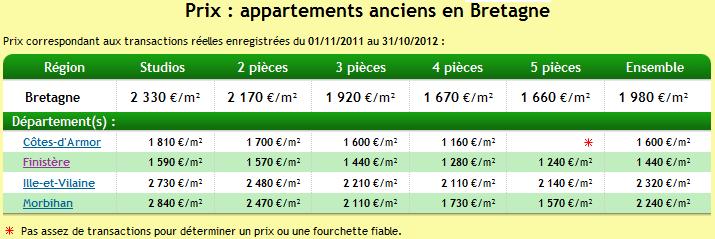 Immoprix.com : tous les prix de vente en immobilier par les notaires
