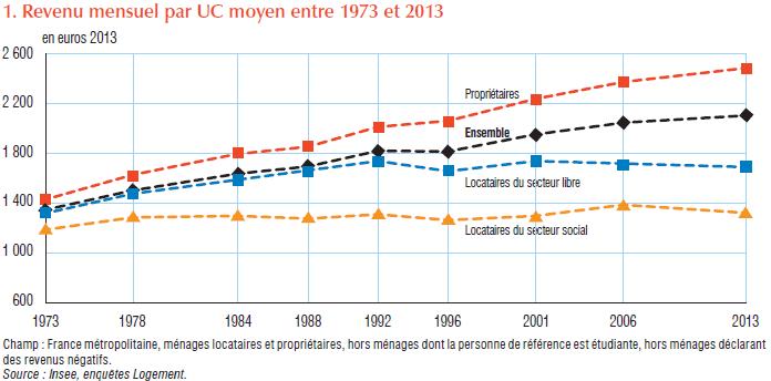 Le logement en 2017 en France à travers 50 graphiques et tableaux (2/2)