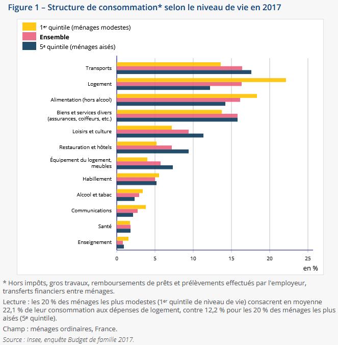 coût du logement dans les dépenses des ménages