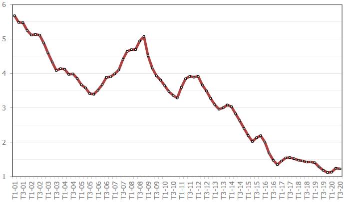 évolution du taux de crédit immobilier moyen en novembre 2020 mois par mois