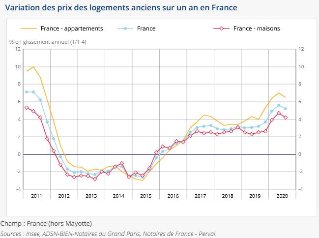 prix immobilier 2021 France : baisse ou hausse des valeurs des logements ?