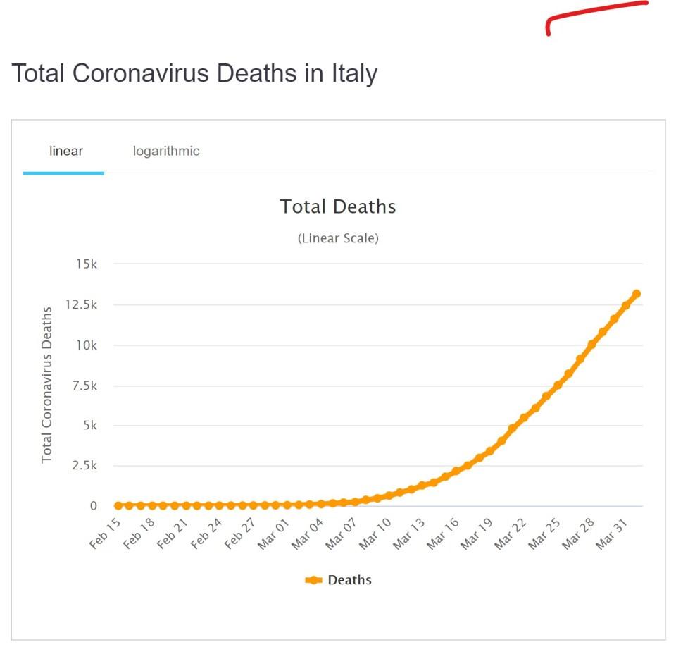 Epidemia Covid19 in Italia