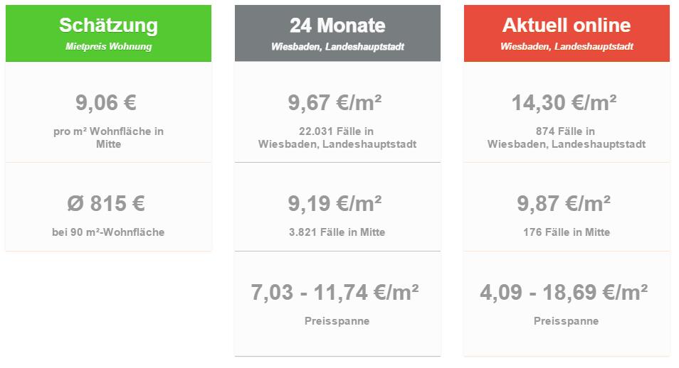 Mietpreise_Mietspiegel_Wiesbaden_Stadtmitte_65185_Wohnung_Wohnen_Preis_Mieten_Kaltmiete_Durchschnitt_Stadt_Immobilienmakler_Makler-Wiesbaden_2015