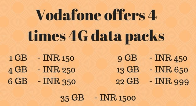 Vodafone offers 4 times 4G data packs – 4GB for Rs 250