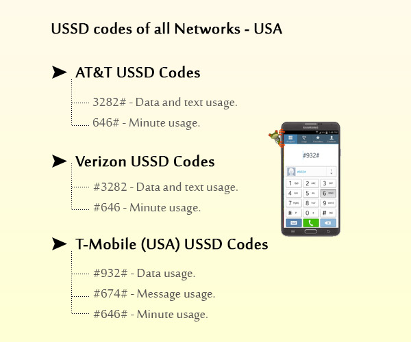 USSD Codes for all US Telecom Networks - USA