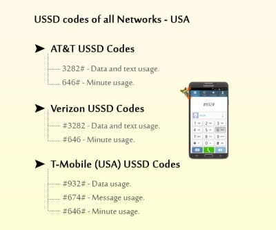 All USSD Codes - USA