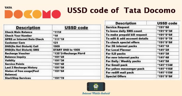Tata DOCOMO all USSD codes – check balance-offer, plan, alert – Updated 2018