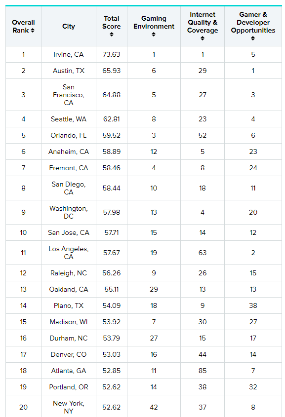 Wallet Hub Top Gaming Cities