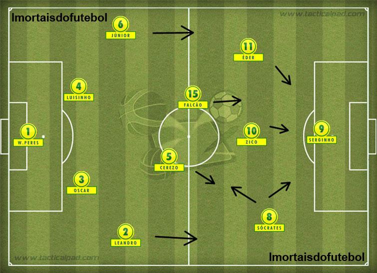 O Brasil de Telê: sem um ponta pela direita e com uma equipe ofensiva demais, o time sucumbiu diante da marcação e talento da Itália.