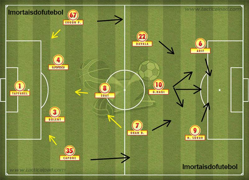 O Galatasaray da final: força ofensiva era a grande arma do time, mas o dia não era de gols em Copenhagen.