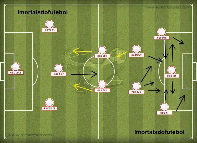 A base do Honvéd: o ataque era rápido, letal e devastador. Quando o time era atacado, o 3-2-5 se transformava em 4-2-4, como mandava a escola húngara de Guttmann e Sebes.