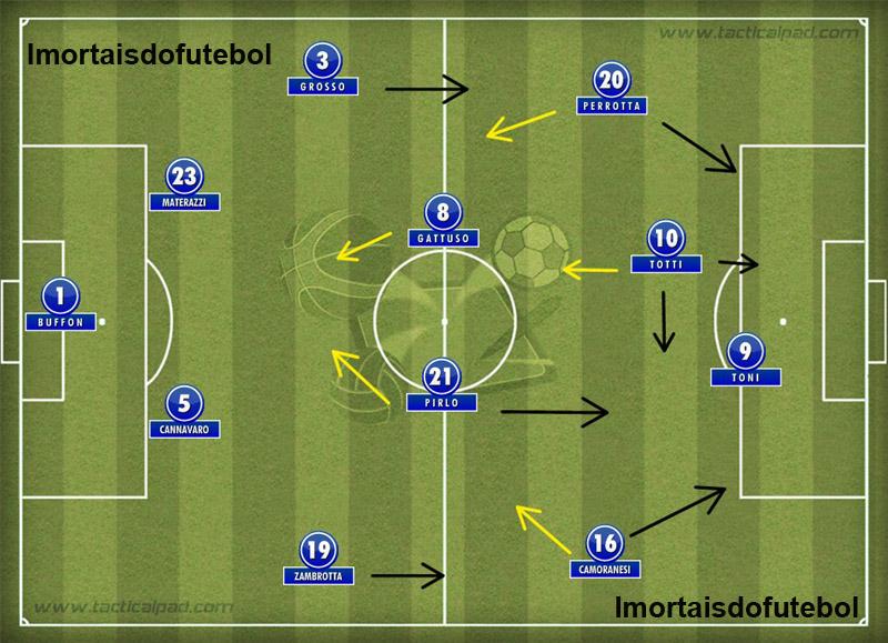 A Itália de 2006: duas linhas de quatro, Totti solto e Toni sozinho no ataque. Desde os anos 30 que a Squadra Azzurra não era tão ofensiva quanto no tetra.