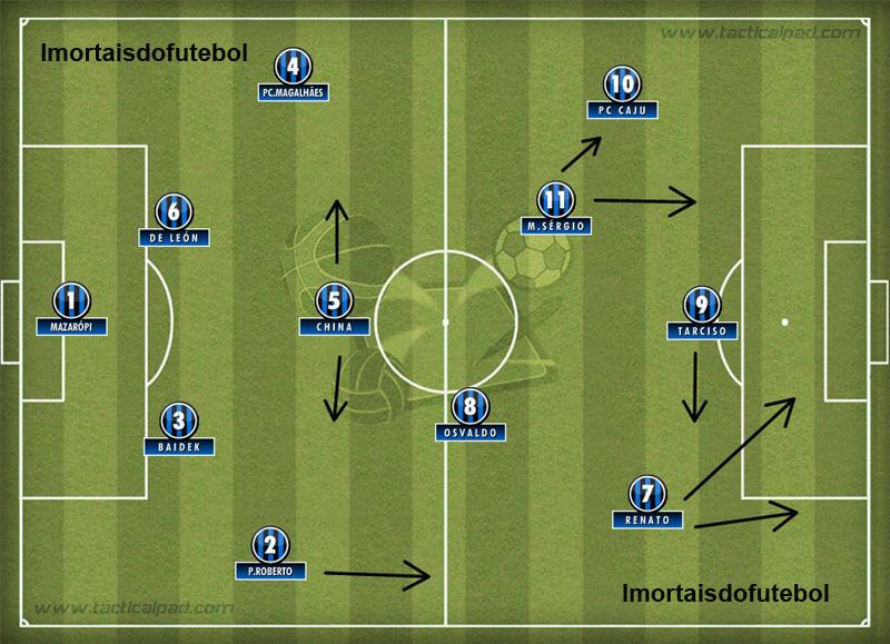 O Grêmio campeão do mundo: time coeso e forte no ataque, principalmente pela direita.
