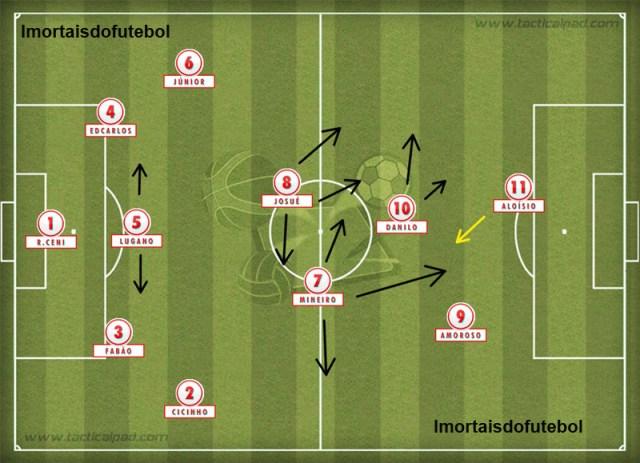 No Mundial, o São Paulo deixou para trás o lado ofensivo de seus laterais para se fechar na defesa contra o Liverpool. Com Rogério, Lugano e Mineiro beirando a perfeição, o time faturou o tri.