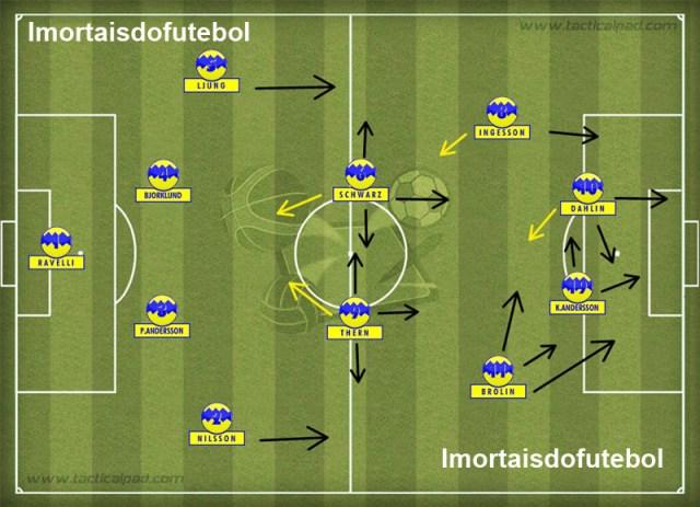 A Suécia da Copa: velocidade pelas pontas e entrosamento entre Brolin, Dahlin e Kennet Andersson eram os pontos fortes de um grande e competitivo time.