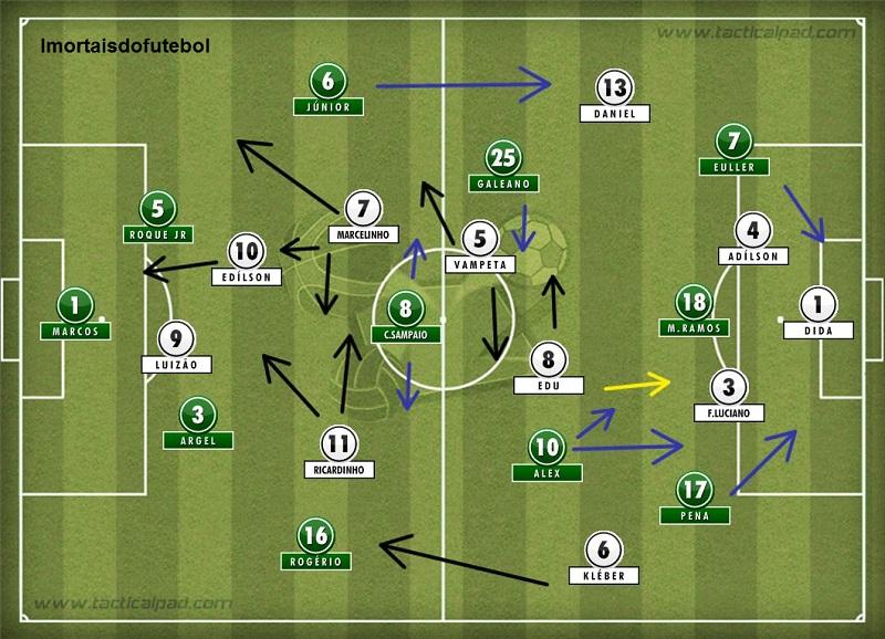 Os times em campo: o Palmeiras tinha em Júnior e Alex suas principais armas para organizar jogadas de perigo, enquanto o Corinthians apostava nos contra-ataques e na velocidade. O resultado foi um duelo eletrizante e equilibrado do começo ao fim.