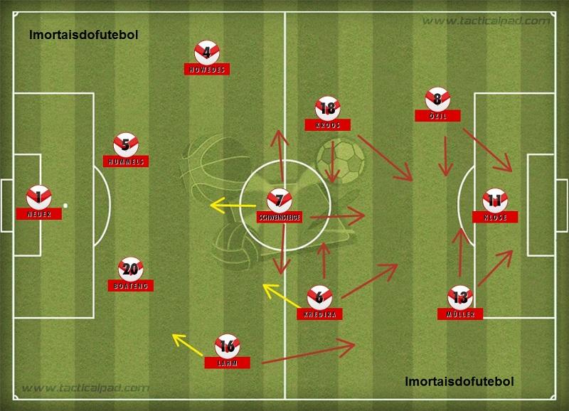 A Alemanha de 2014: padrão tático, eficiência técnica e talentos. A Copa ficou em boas mãos.