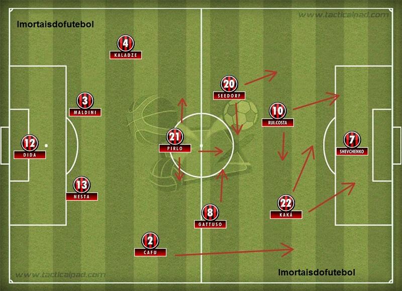 O Milan de 2004: com a chegada de Kaká, Ancelotti deixou Inzaghi no banco só para acomodar o brasileiro, Rui Costa e Shevchenko.