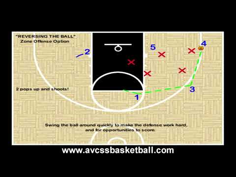 Reversing the Basketball Youth Basketball Offense Coaching Tips