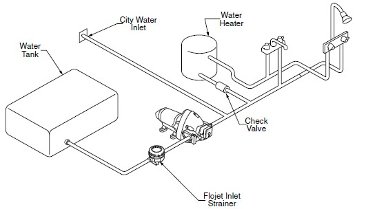 Rv Water Diagram
