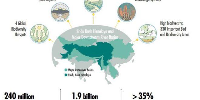 Biodiversity Of Hindu Kush Himalayas Will Plummet By 2100 – Impact