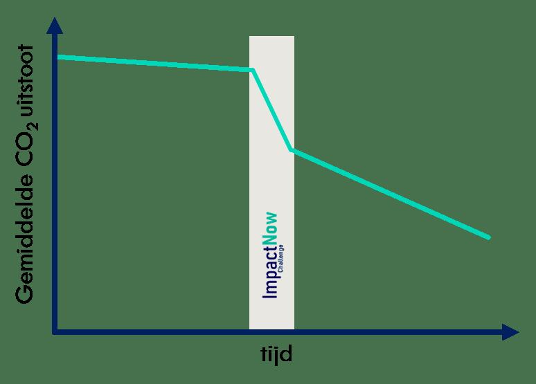 reductiechallenge effect