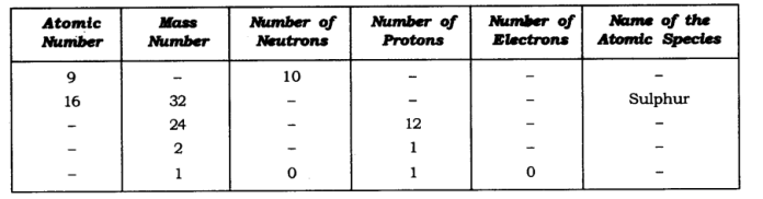ncert-solutions-class-9-science-chapter-4-structure-atom-9