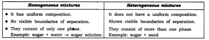 ncert-solutions-for-class-9-science-is-matter-around-us-pure-1