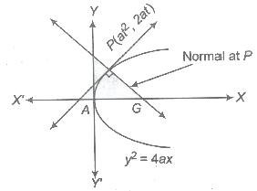 CBSE Class 11 Maths Notes Parabola