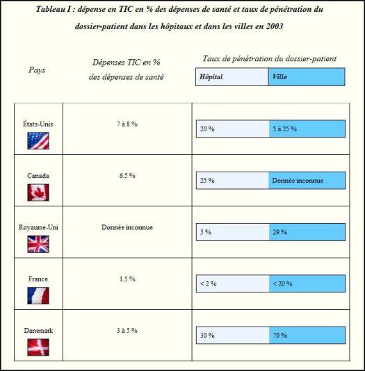 Dépense en TIC en pourcentage des dépenses de santé et taux de pénétration du dossier-patient dans les hopitaux et dans les villes en 2003