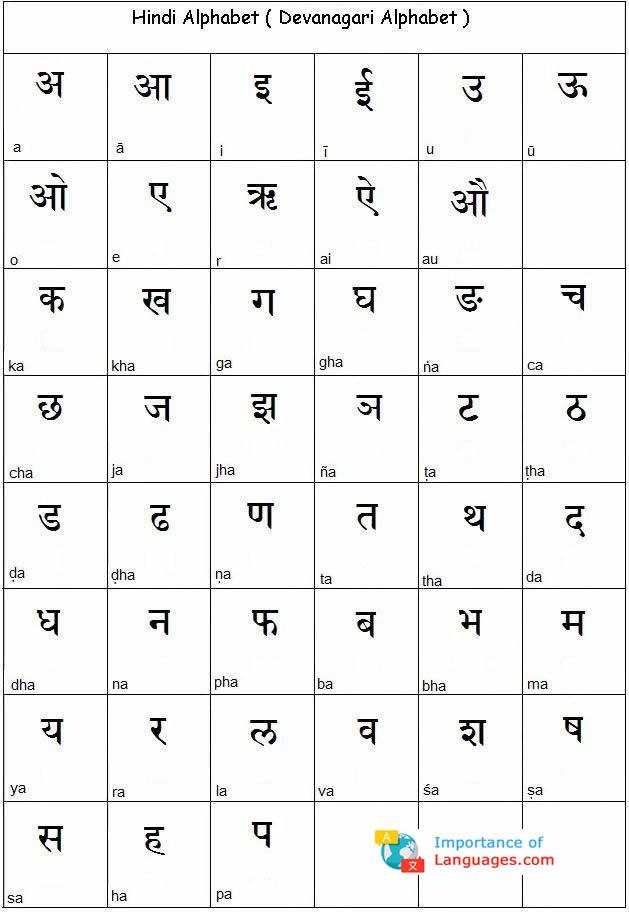 Learn Korean Alphabet - Learn Korean Alphabet Letters