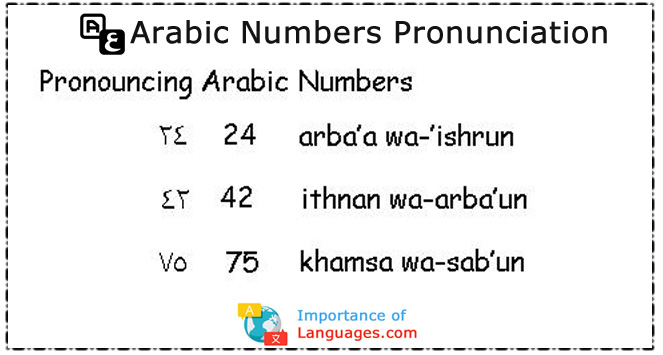 Arabic Numbers Pronunciation